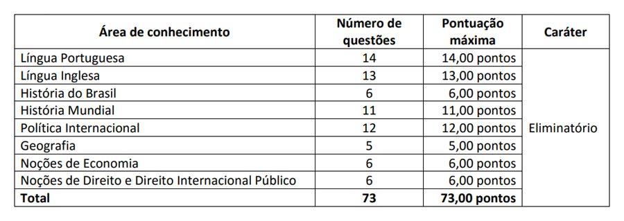 Tabela de questões do CACD