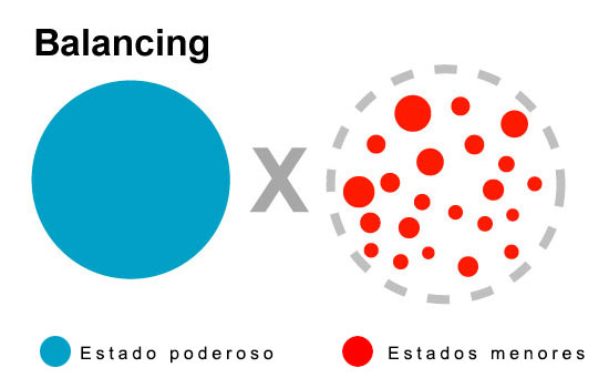 relações internacionais balancing