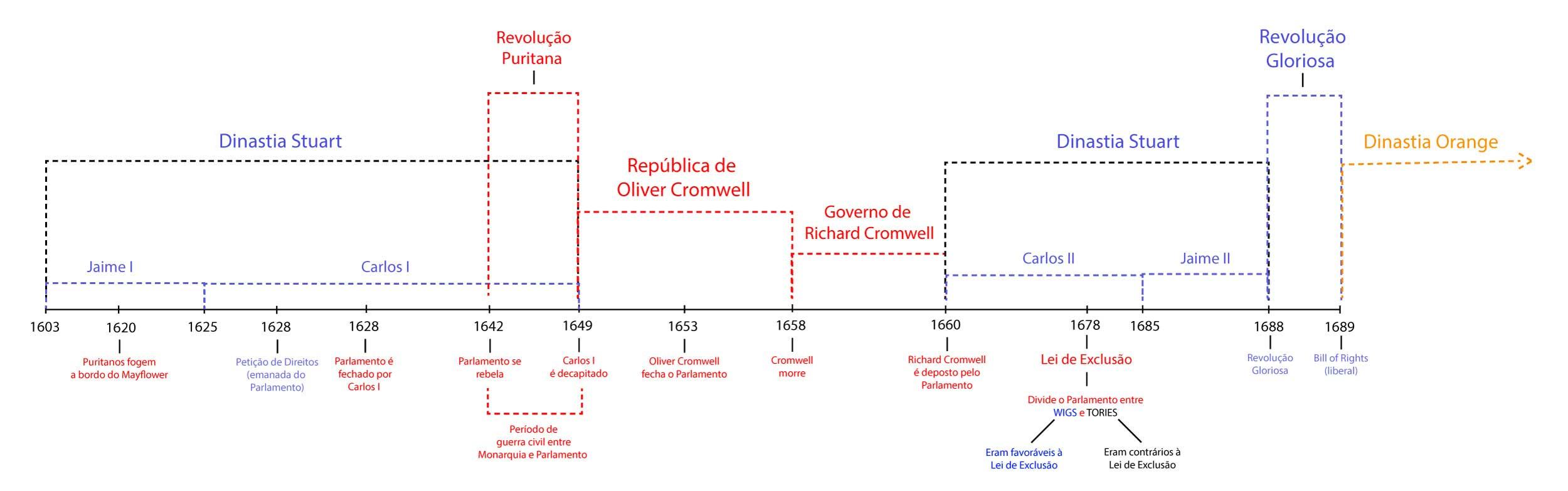 Revoluções Inglesas - Linha do Tempo