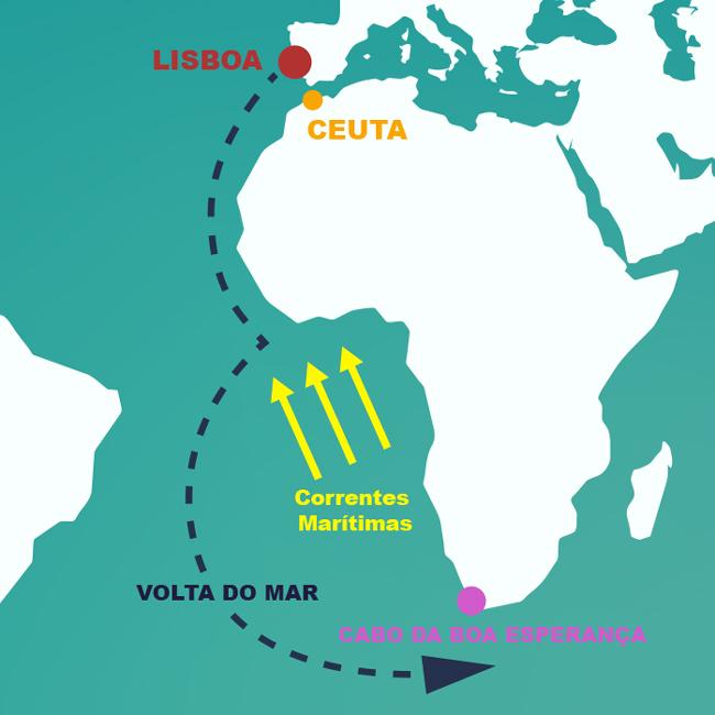Volta do Mar - História do Brasil